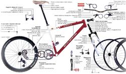 Назви основних частин велосипеда