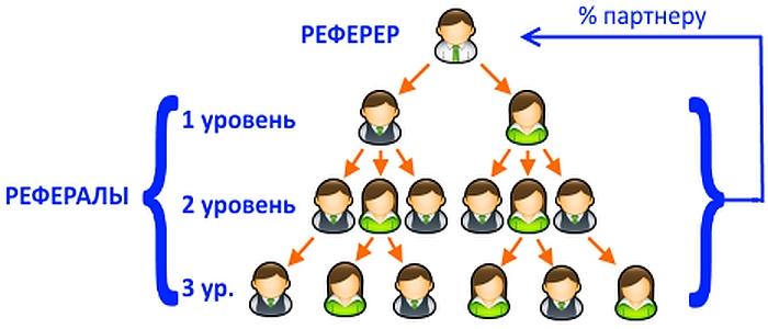 Пример схемы реферальной программы
