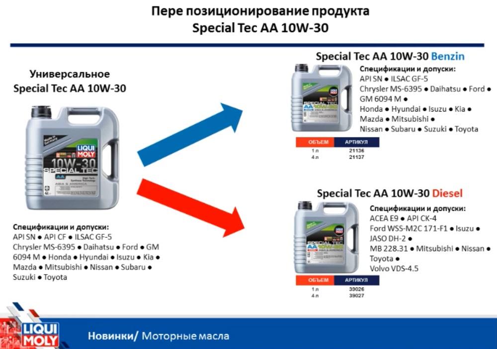 Моторное масло Азия Америка Liqui Moly 10w30 изменения
