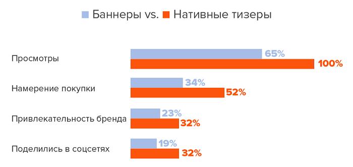 Статистика активности по баннерам и нативным тизерам