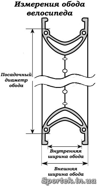 як вимірюються посадочні розміри обода