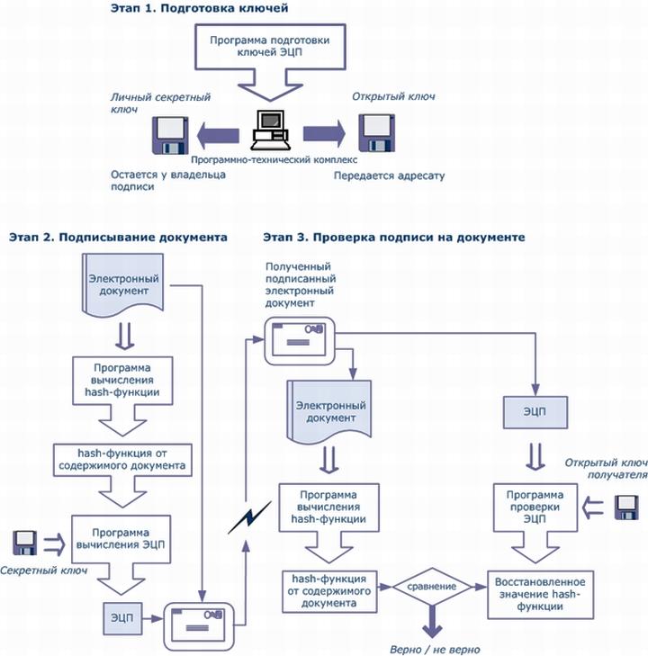 Подробная схема работы цифровой подписи для онлайн-касс