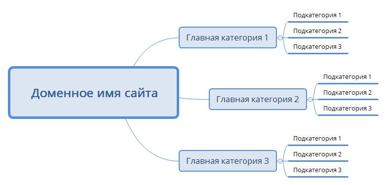Простая структура интернет-магазина