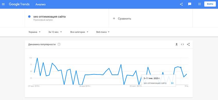 Динамика популярности поискового запроса