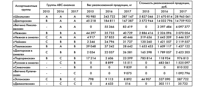 Таблица с проведенным ABC-анализом продаж товаров