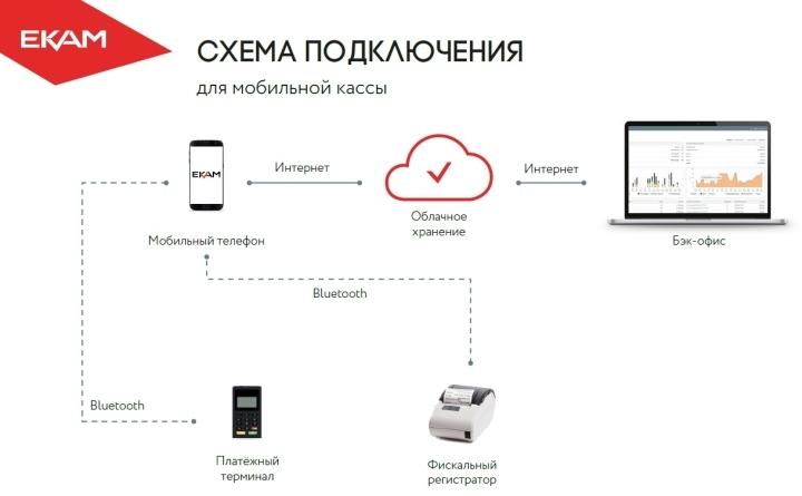 Программы для учета товаров поддерживают ведение базы в облачных сервисах
