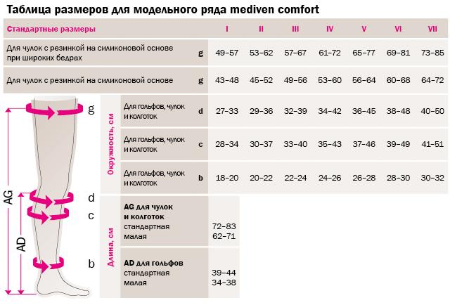 Таблица размеров mediven comfort