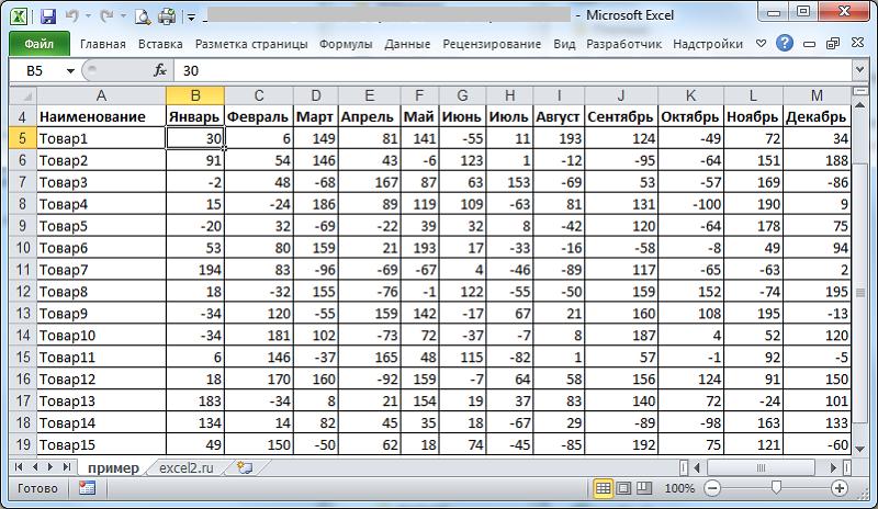 Пример ведения учета товаров в Excel-таблице