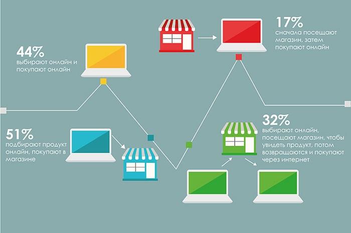 оффлайн и онлайн покупки