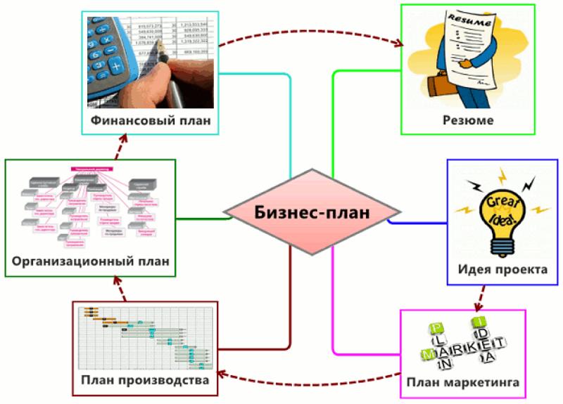 бизнес план структура
