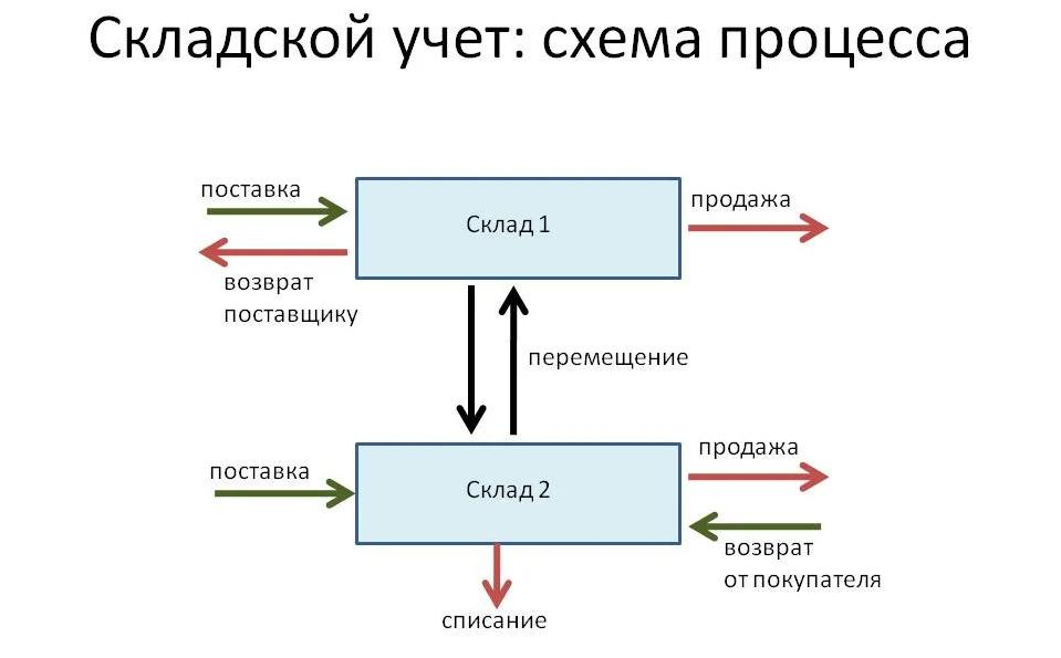 схема учета