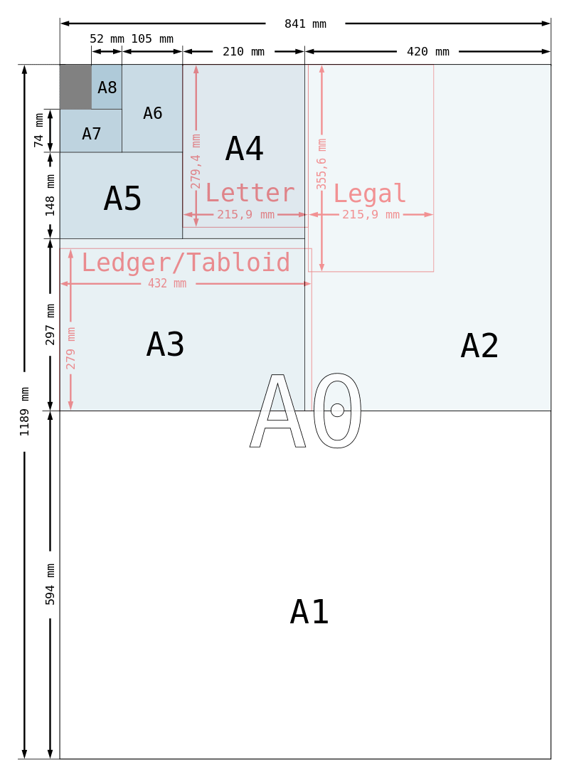 Размеры бумаги форматов от А0 до А8 в мм