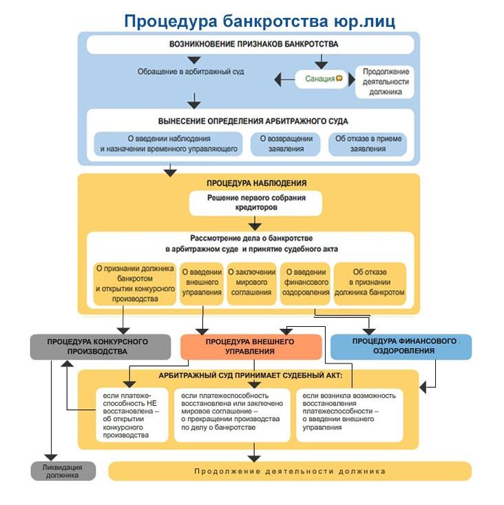 процедуры несостоятельности банкротства кредитных организаций