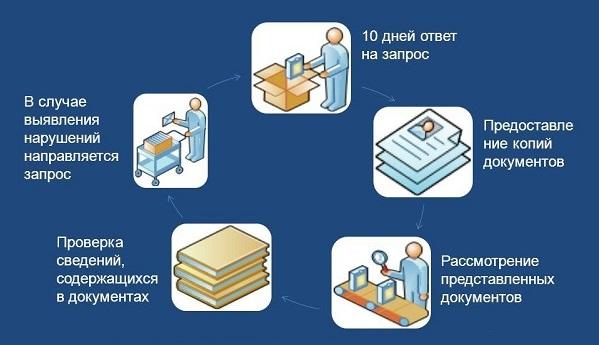 Схема проведения документарных проверок