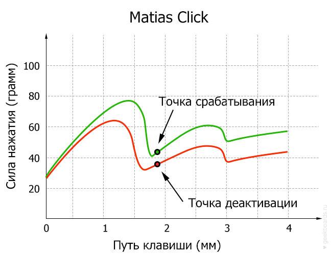 Matias Click диаграмма