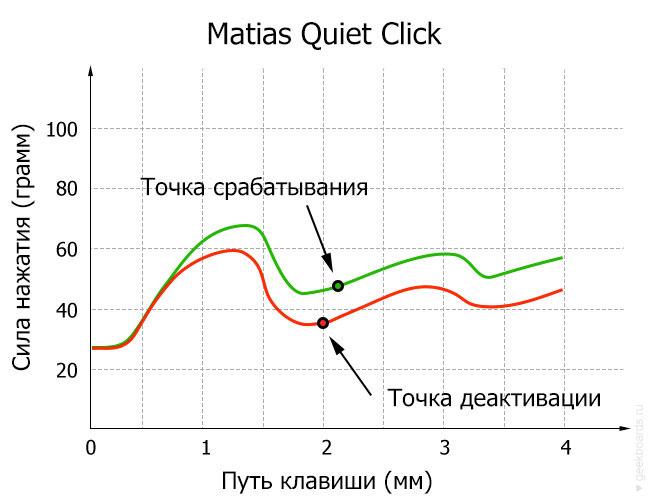 Matias Quiet Click диаграмма
