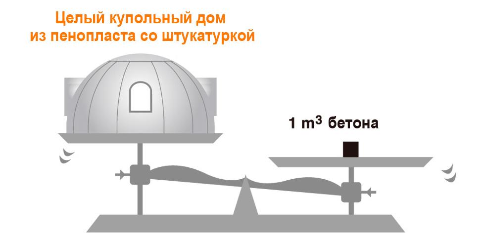 вес купольного дома