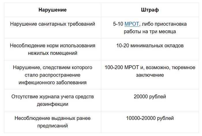 Возможные штрафы для ИП по результатам проверки