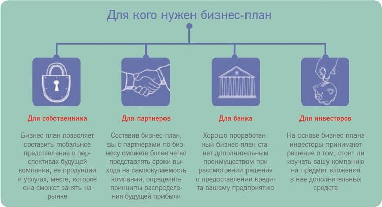 бизнес план значение