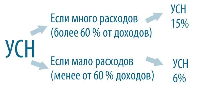 6% от доходов или 15% от прибыли