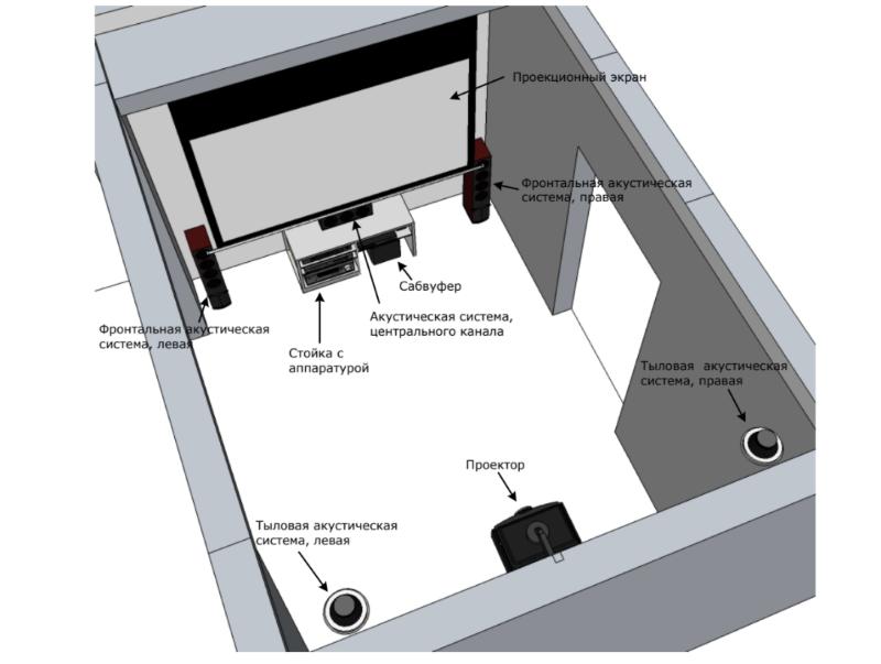 Проектирование домашнего кинотеатра