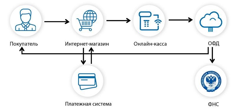 Как работает онлайн-касса интернет-магазина