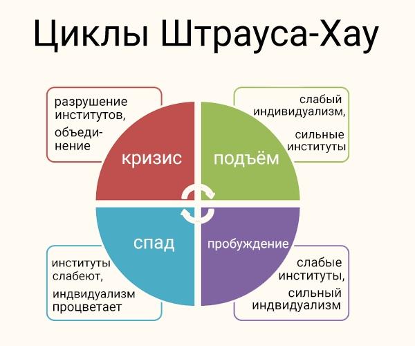 цикл Штрауса-Хау