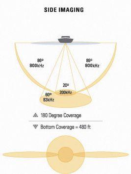 Эхолот с боковым сканированием SideScan
