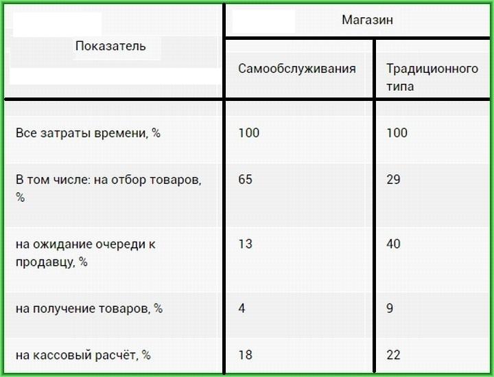 Анализ структуры временных затрат