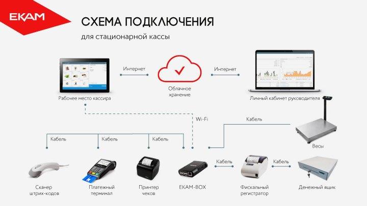 Оборудование для автоматизации торговли