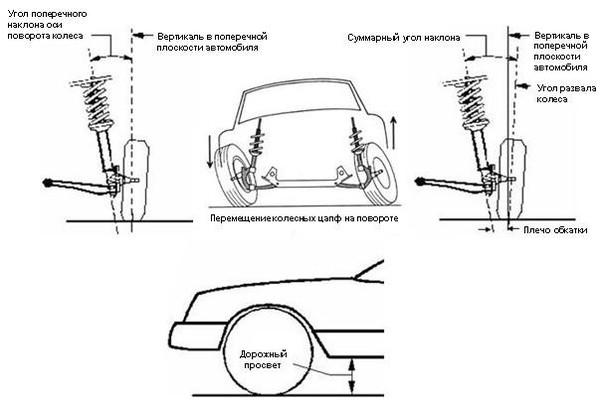 Угол колеса установленный на заводе