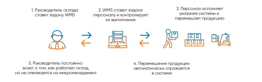 Схема работы WMS-систем