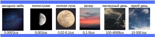 Освещенность дня в Lux в различное время суток