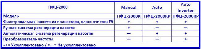 Drevox.ru_Аспирационная_система_ПФЦ-2000_Таблица_комплектаций