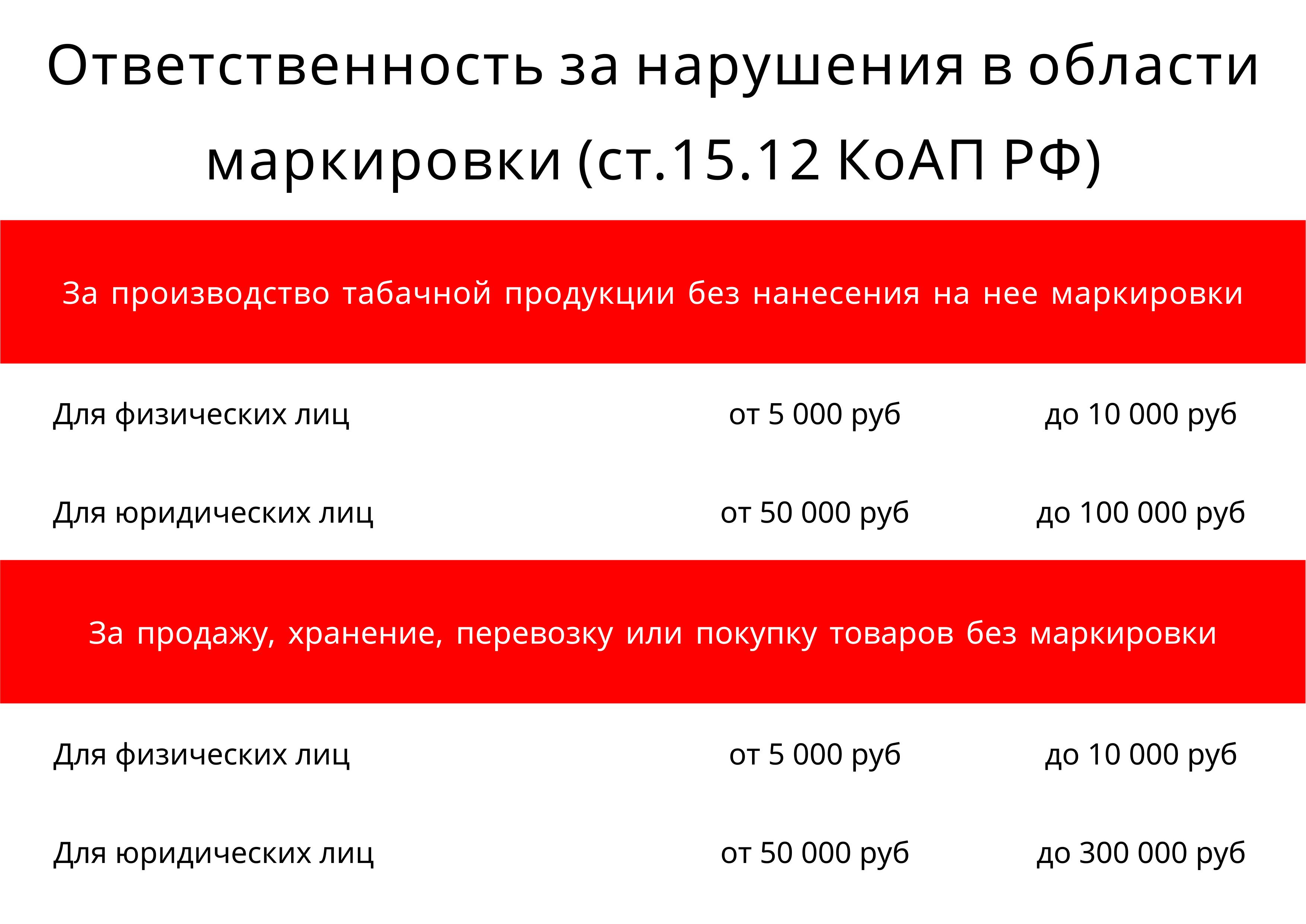 Штрафы за нарушения при торговле маркированным товаром