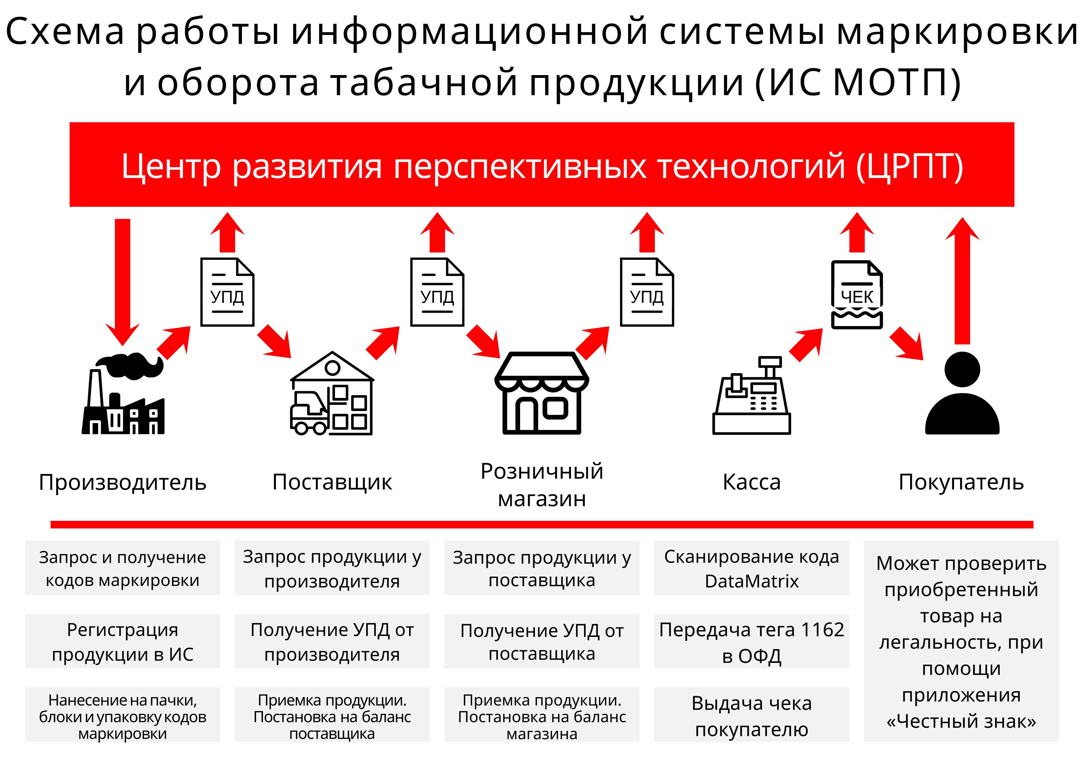 Схема работы информационной системы маркировки
