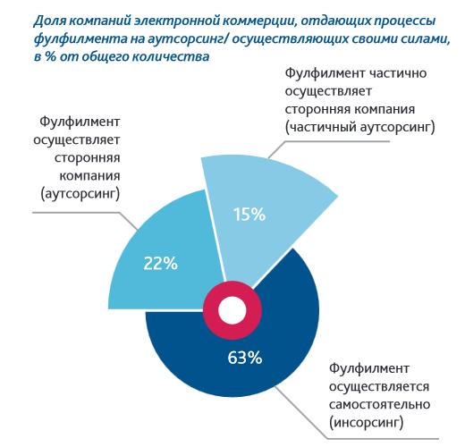 Фулфилмент статистика