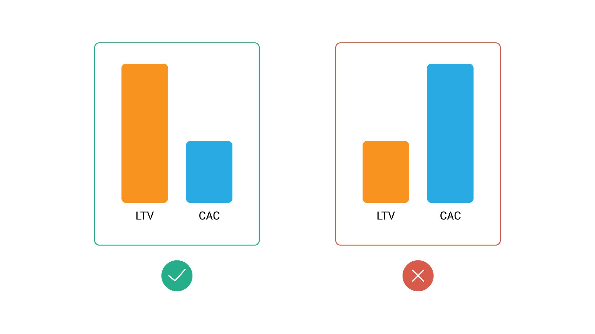 Правильное соотношение LTV к CAC
