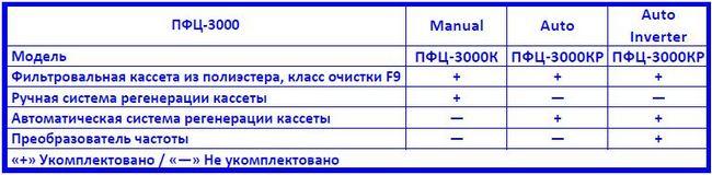 Drevox.ru_Аспирационная_система_ПФЦ-3000_Таблица_комплектаций