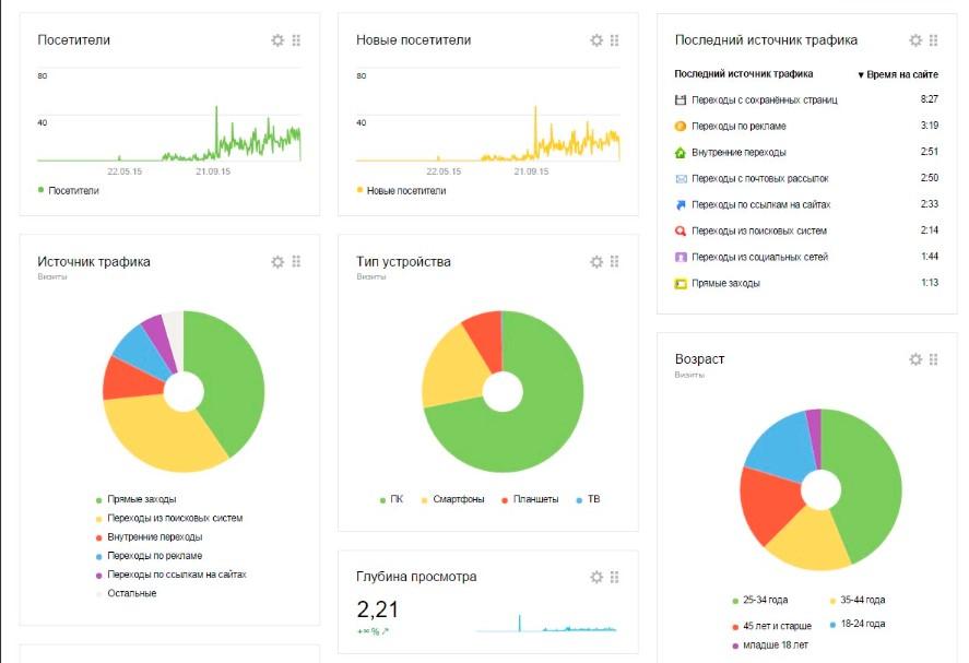 Пример визуальных аналитических отчетов