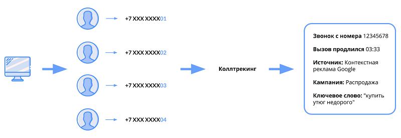 Схема работы динамического коллтрекинга