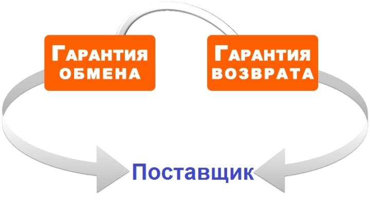 Поставщик должен за свой счет оплатить возврат некачественного товара