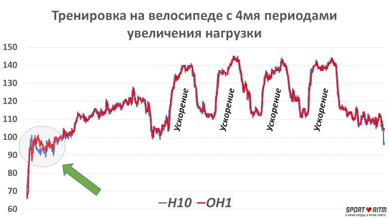 График сравнения значений пульса на Polar H10 и Polar OH1