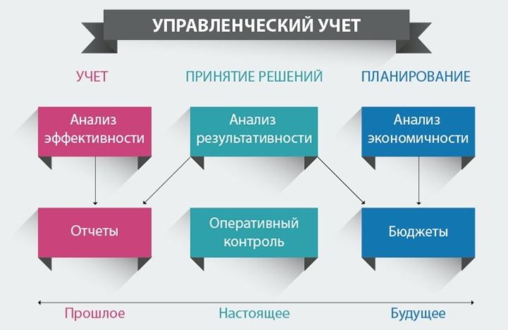 Управленческая отчетность позволяет планировать будущие продажи на основании прошлых