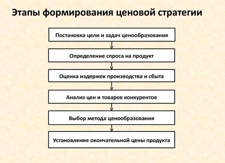 Этапы разработки ценовой стратегии