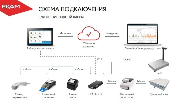 Для подключения оборудования к онлайн-кассе можно использовать микрокомпьютер ЕКАМ-BOX