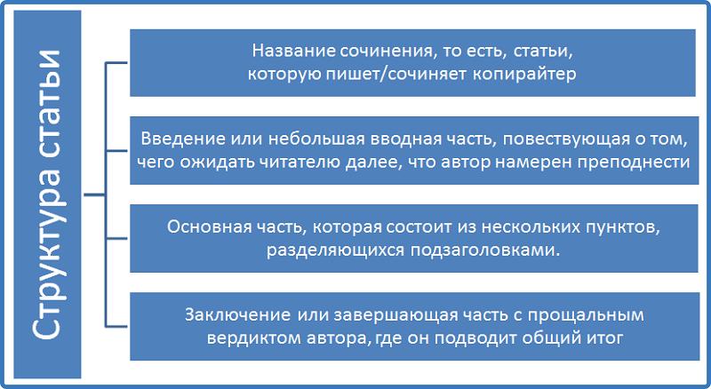 структура статьи
