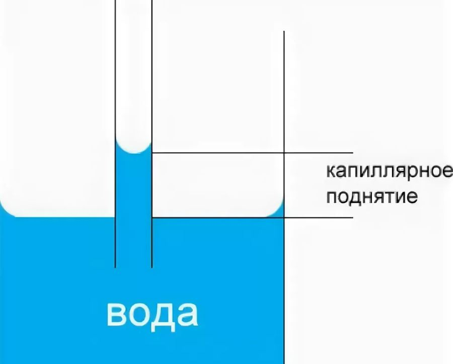 Влияние жидкости на фундамент и подвал