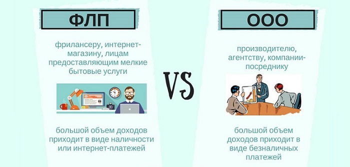 Выбор формы предпринимательской деятельности