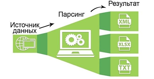 Общая схема работы метода